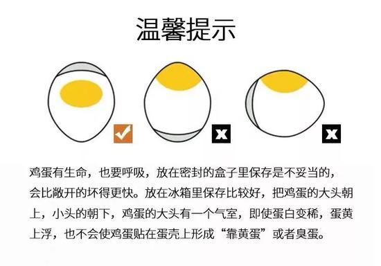 因为鸡蛋也是有生命的呢。温馨提示 ↑