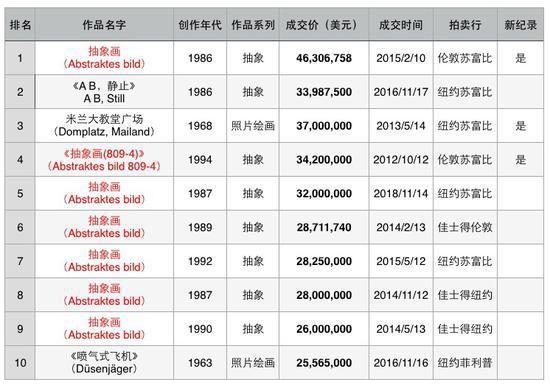 图表三 格哈德·里希特拍卖市场成交TOP10