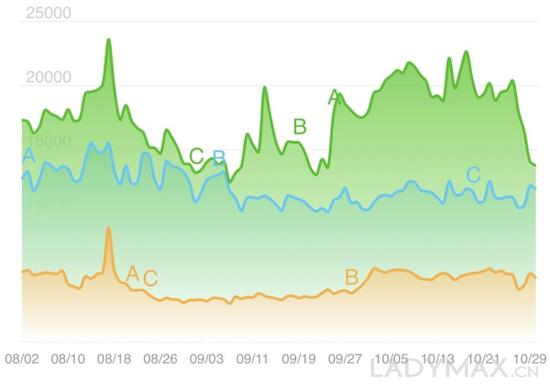 图为Louis Vuitton、Gucci、Chanel三个品牌的百度搜索指数对比,绿色为Gucci,蓝色为Louis Vuitton,黄色为Chanel