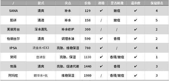 8组网红水乳大PK究竟谁会脱颖而出成为赢家?