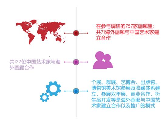 你知道哪些海外画廊签约了中国艺术家吗
