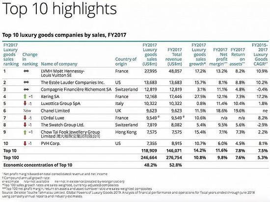 德勤2018奢侈品报告中的TOP10