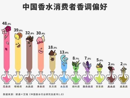 颖通携手艾瑞发布《中国香水行业研究白皮书1.0》