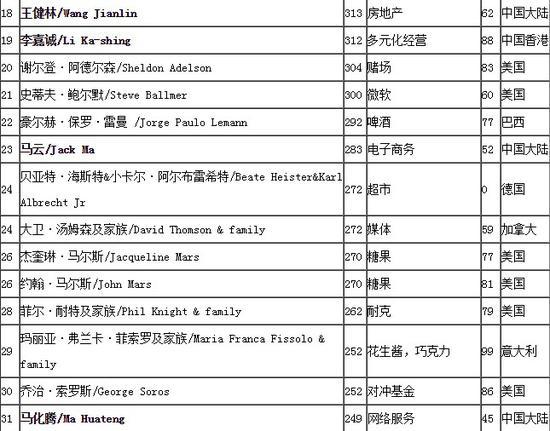 老王是2017年福布斯排行榜的中国首富,世界排名为第18位