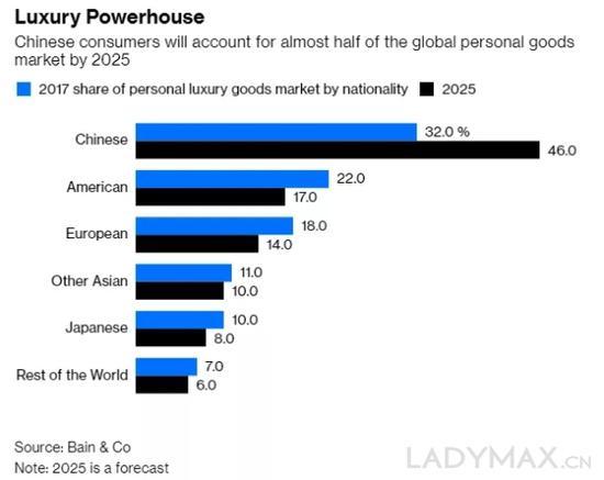 报告预计到2025年中国消费者将贡献全球奢侈品行业近一半的销售额