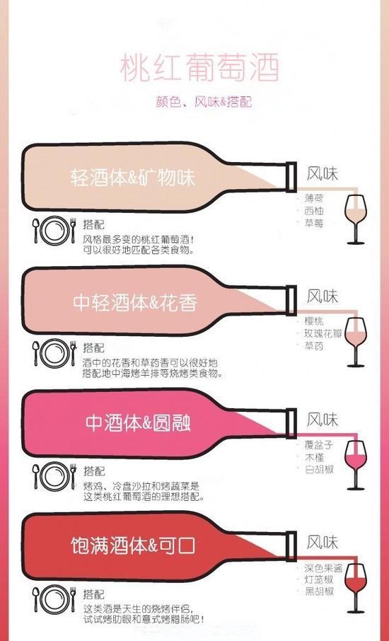 一张图助你挑选桃红葡萄酒