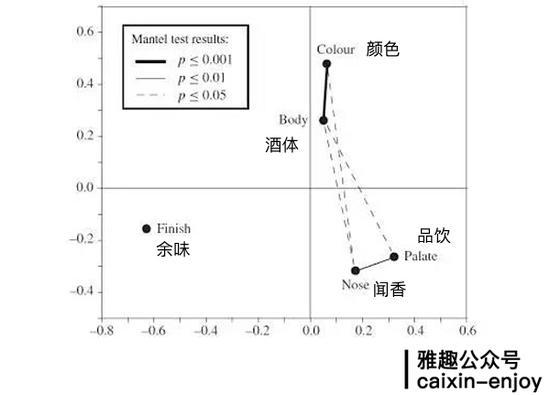 两种指标间的连线越粗,代表相关性越强。