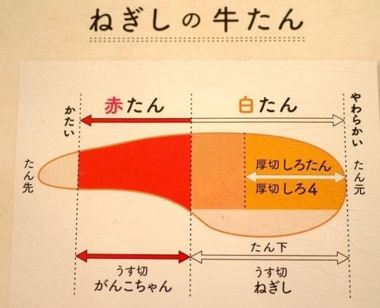 牛舌各个部分的解释。白牛舌部分肉软好咬,红色牛舌肉质就会硬。