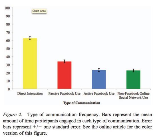 研究表明人们在被动社交上花的时间更长