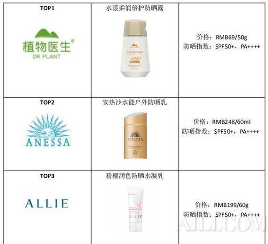 干皮油皮混合皮 适合各种肤质的高倍防晒TOP5