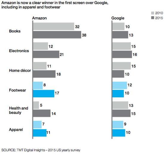 80%奢侈品销售都受到了数字化影响