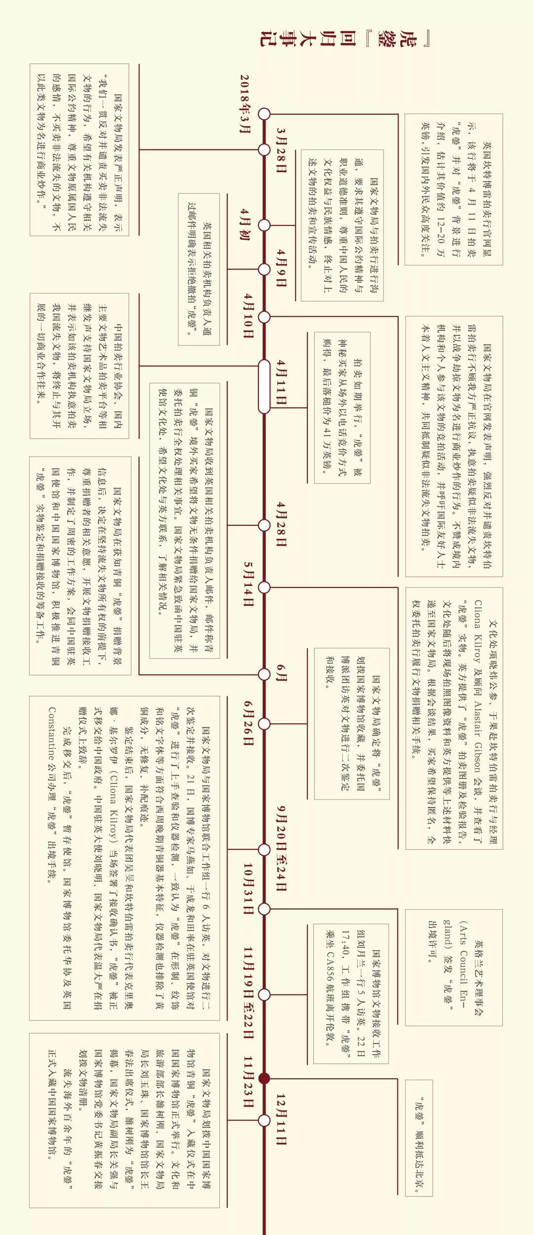 """西周晚期青铜器——""""虎鎣(yíng)"""""""