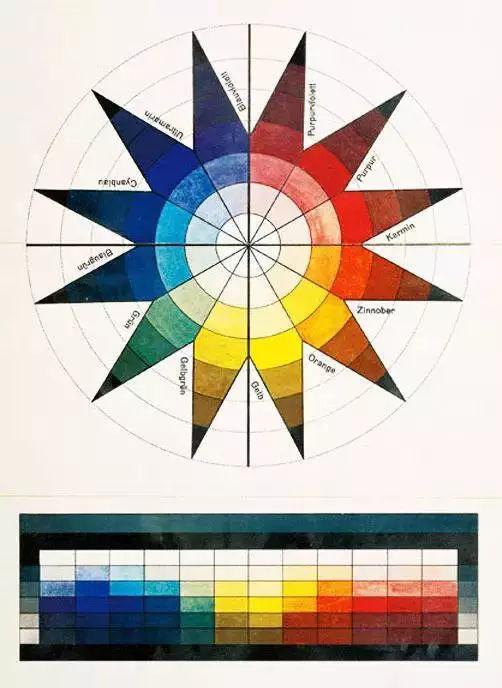 ▲约翰·伊登的色彩模型