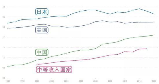 数据来自联合国教科文组织 ( UNESCO ) 统计研究所