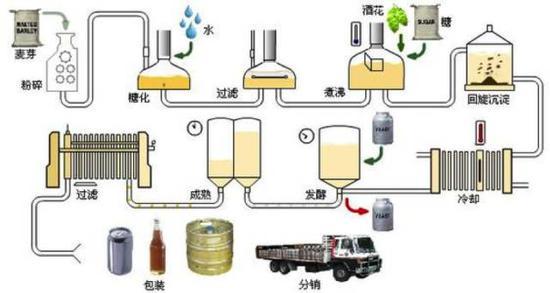 啤酒酿造流程图