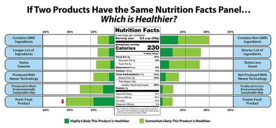 三分之一的美国人正在节食 但肥胖率依然居高不下