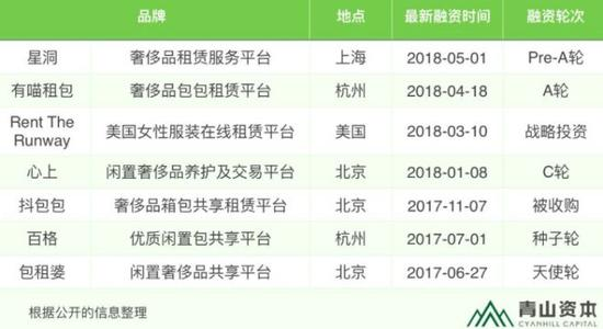 青山资本统计信息
