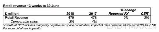 圖為Burberry第一季度業績數據