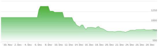 高开低走的走势 数据来源:StockX