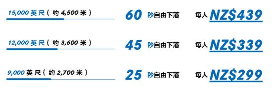 价格单位为新西兰元,与人民币的参考汇率为1:4.5