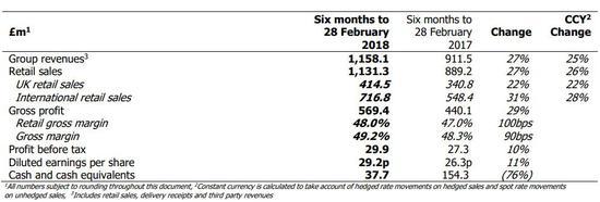 图为ASOS 2019上半财年主要业绩数据,点击图片查看更清晰