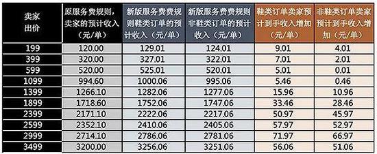 毒APP在2019年5月18日后调整手续费后的价格说明表