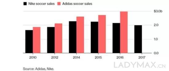 图为彭博社对Nike与adidas近五年来足球类产品销售额统计对比