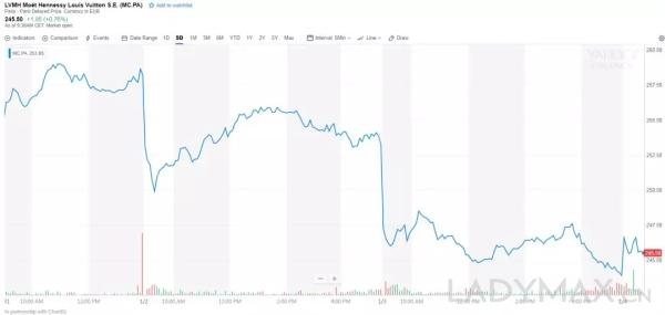 图为LVMH近5日股价表现,市场似乎嗅到了市场的急剧变化