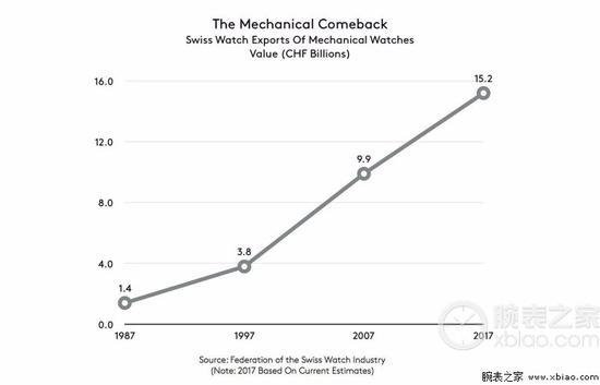 1987年至2017年,瑞士制表行业机械表出口额(单位:十亿瑞郎)的变化