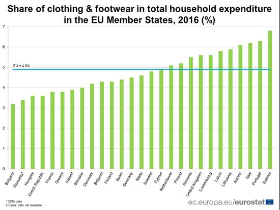 欧盟消费者在时尚方面的支出比例大排名