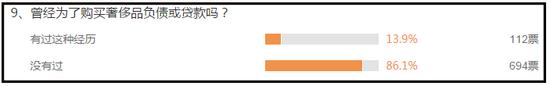 并且,近20%的人表示更看重一个单品的实用性。