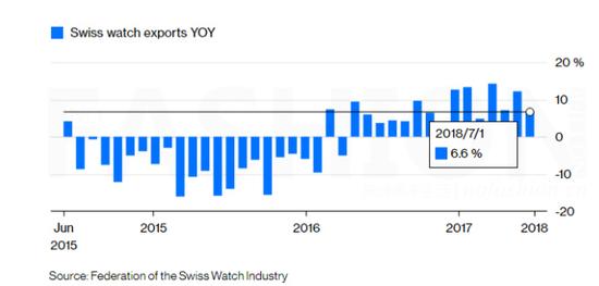 过去三年瑞表出口按年增长柱状图