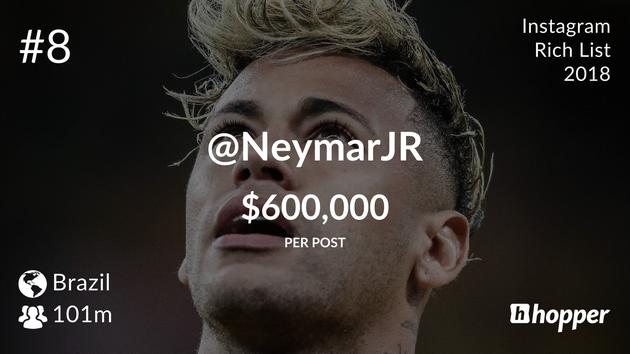 Neymar da Silva Santos – $600,000 USD