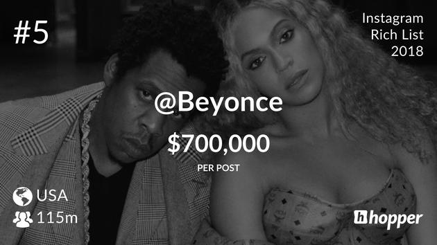 Beyoncé Knowles – $700,000 USD