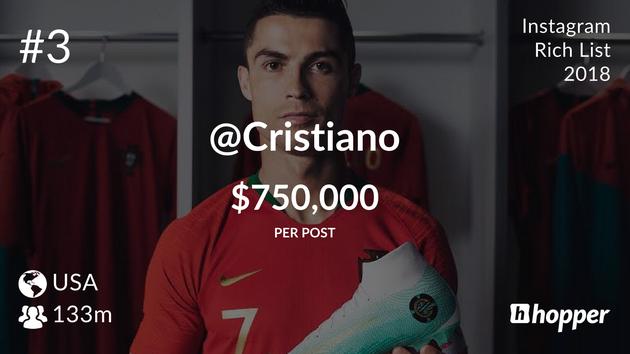 Cristiano Ronaldo – $750,000 USD