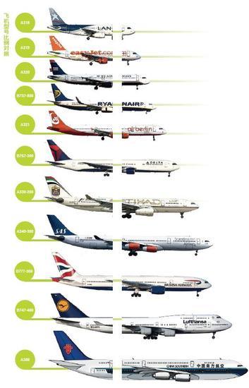 全球至少有30万架民用飞机,来自几十个飞机制造厂商,种类有上百种之多