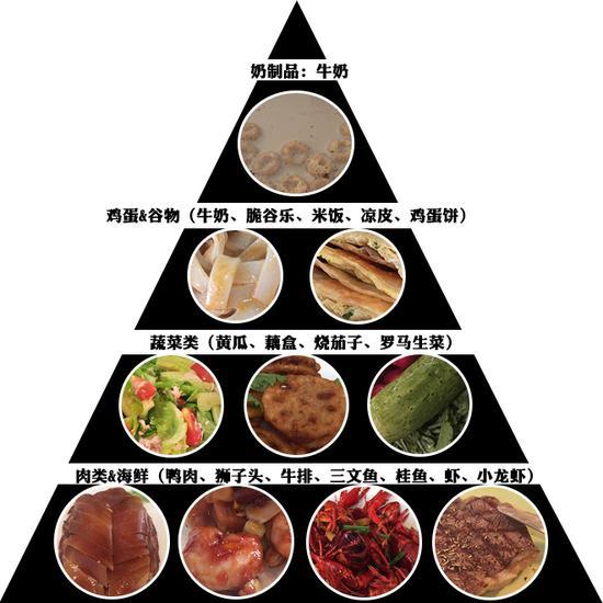 饮食结构图