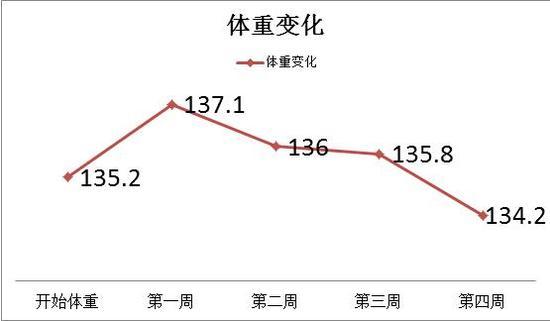 1个月体重变化趋势图