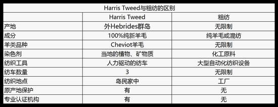 Harris Tweed与粗纺面料的区别