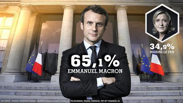 39岁的中间派候选人埃马纽埃尔-马克龙赢得法国大选