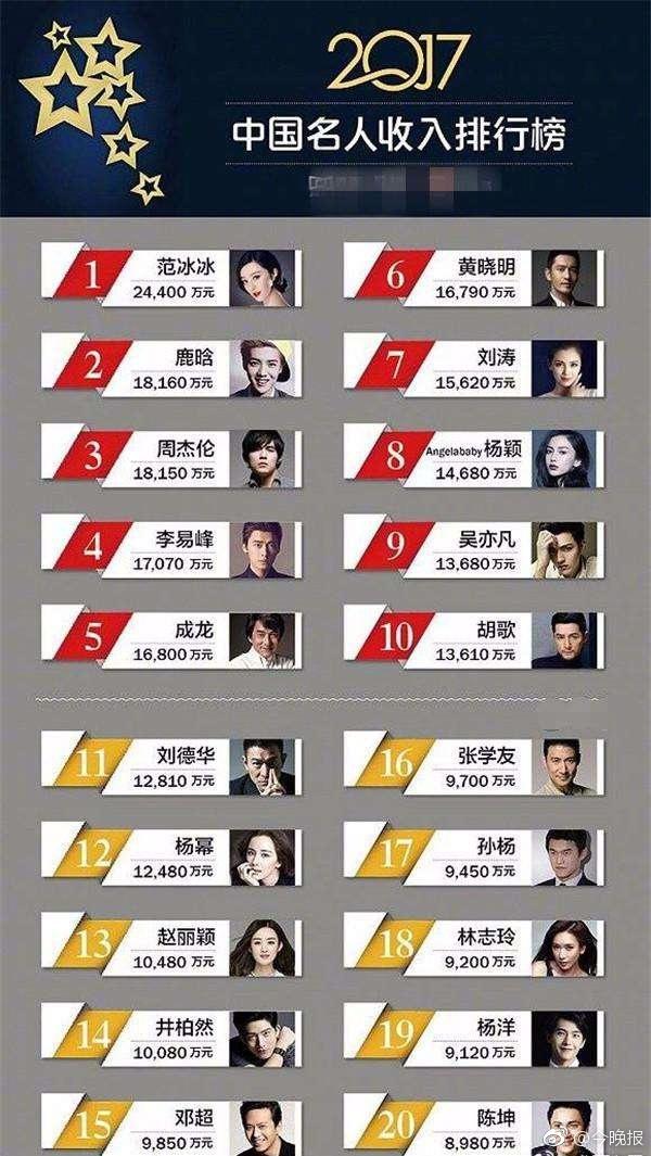 中国名人收入排行榜