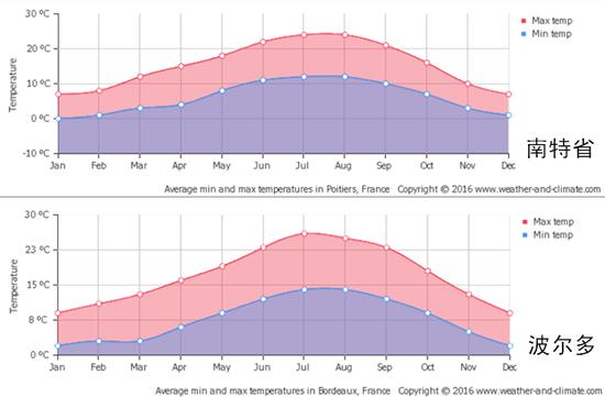 南特省/波尔多地区日照时间表