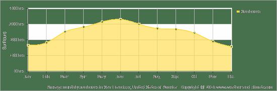 美国纳帕谷地区日照时间表