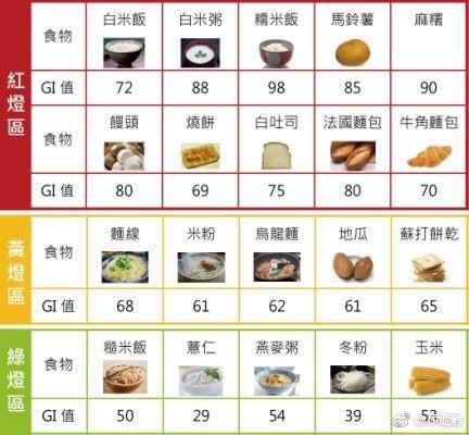 食物GI值对比图