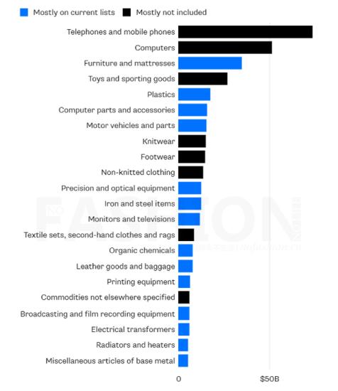 美国进口中国产品比例,其中蓝色为最新2,000亿美元拟加征进口关税中国产品清单,740亿美元的手机出口最大类产品未列入清单