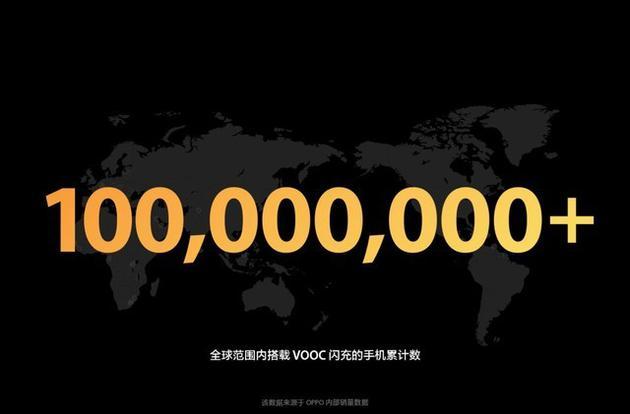 一亿人次享受VOOC闪充的便利
