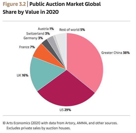 数据来源:巴塞尔艺术展x瑞银集团《2020全球艺术市场报告》