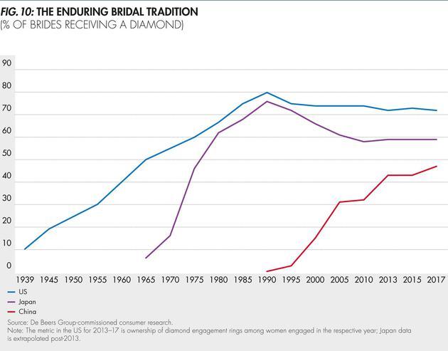 中美日三国上世纪30年代至今求婚送钻石传统的演变发展