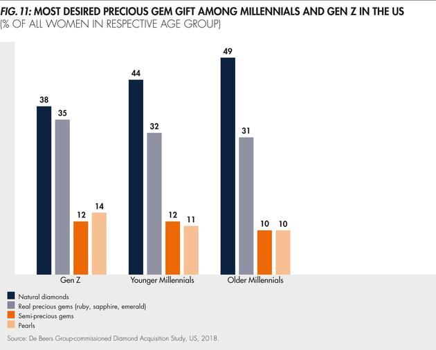 世界范围内千禧一代与Z世代对于珠宝材质的偏好调查