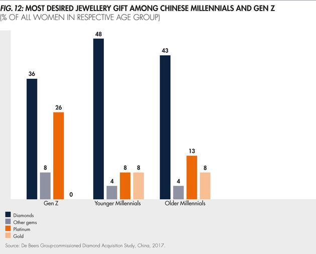 中国千禧一代与Z世代对于珠宝材质的偏好调查
